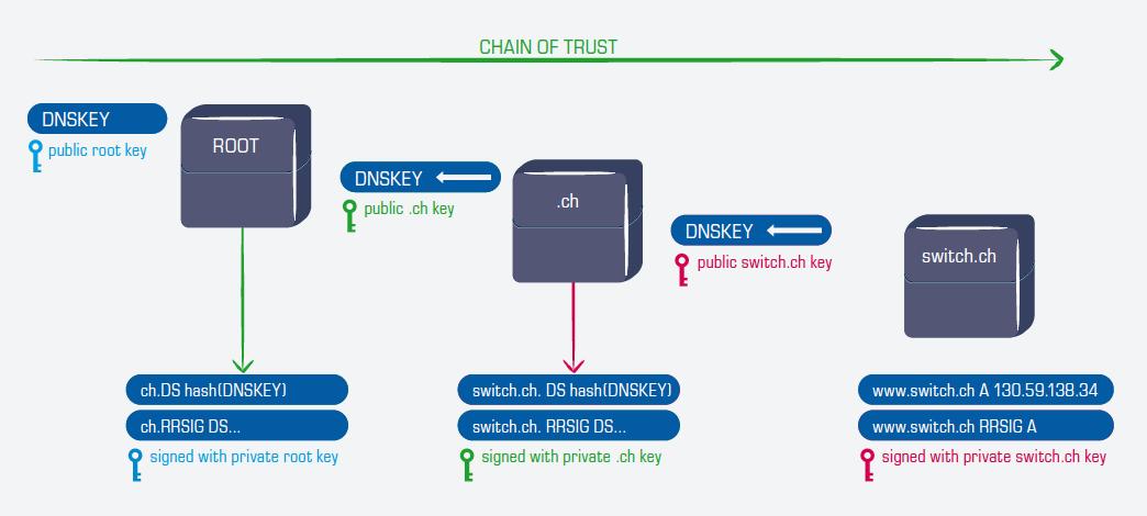 DNSSEC Chain of Trust
