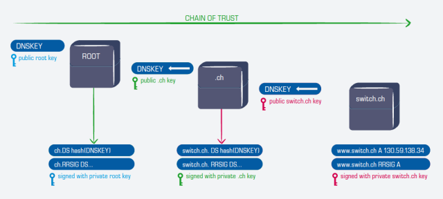 DNSSEC Chain of Trust
