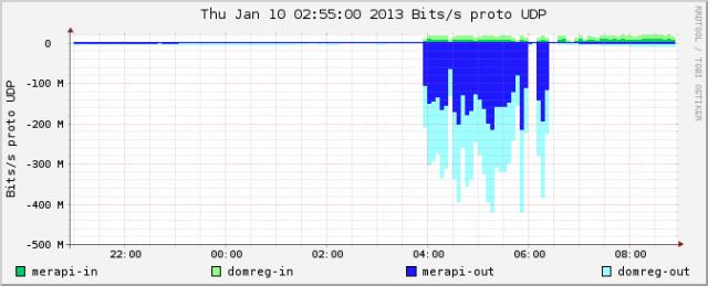 NetFlow Daten: Ein- und Ausgehender Datenverkehr der SWITCH CH-Nameserver
