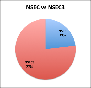 Most signed CH-domains use NSEC3