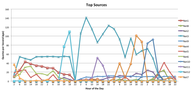Gefälschte IP Adressen in der Quelladresse der DNS Anfragen