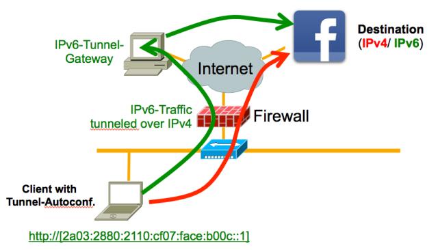 ipv6-fw-bypass