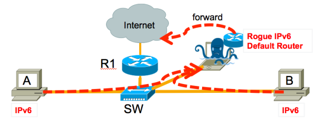 ipv6-rogue-router