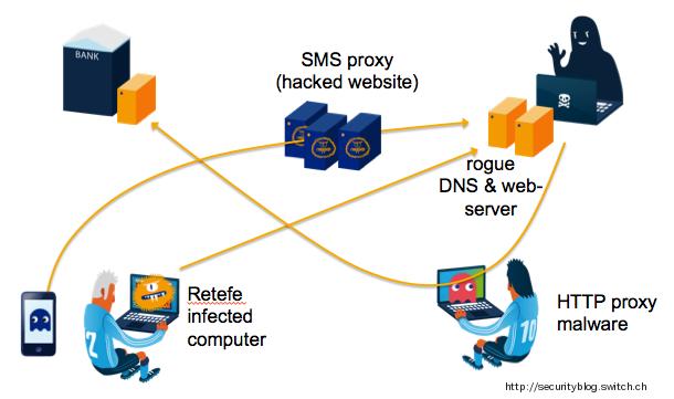 E banking switch security blog modus operandi eines mglichen schadenfalls ccuart Images