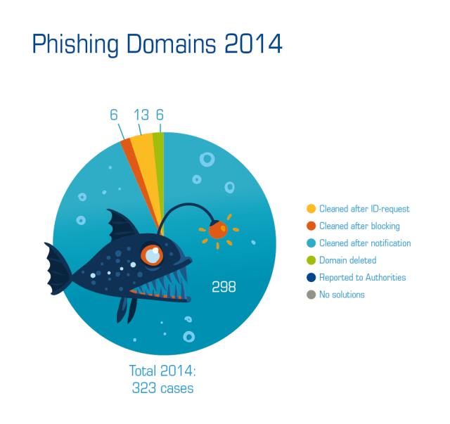 phishing2015_E