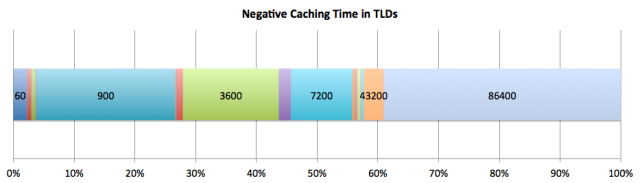 Negative Caching Time in TLDs