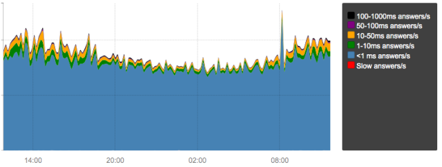 Response time measured from one of our dnsdist load balancers.