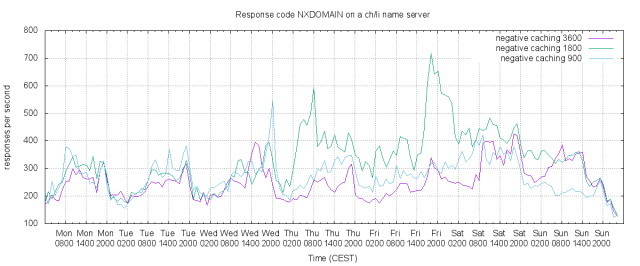 NXDOMAIN response rate on a selected server during three time periods with different negative caching times.