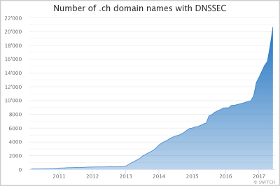 DNSSEC Signed Domain Names in .ch