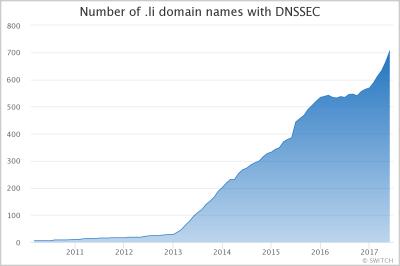 DNSSEC Signed Domain Names in .li