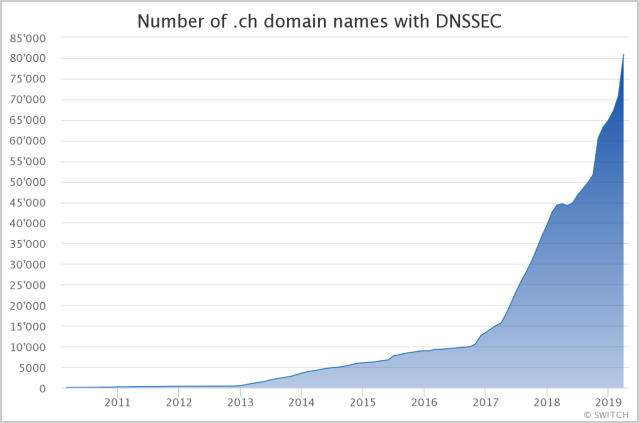 DNSSEC Usage in Switzerland is on the rise after widespread attacks